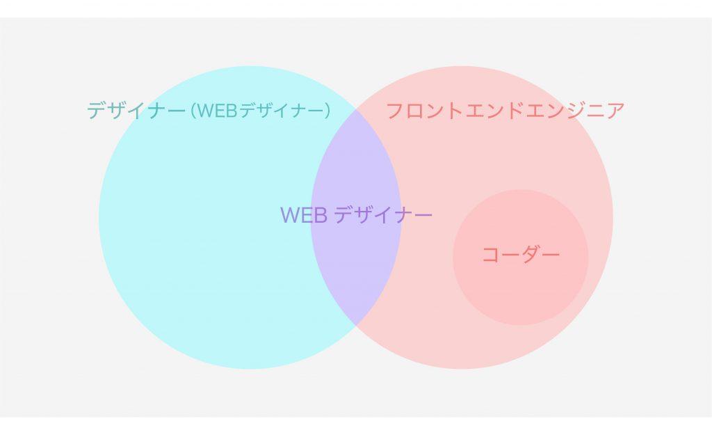 WEBデザイナーとは?